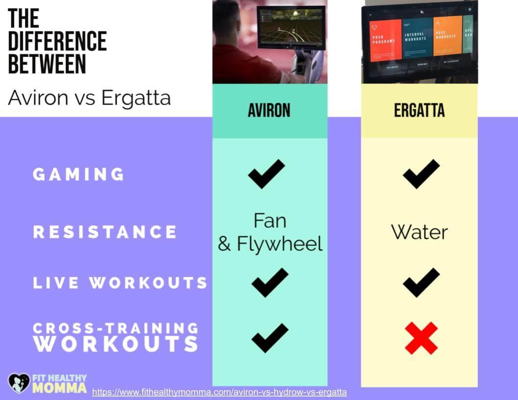 aviron compared to ergatta - best infographic