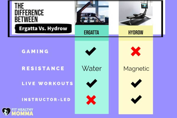 differences between Ergatta vs. Hydrow infographic