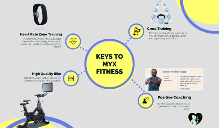 keys to myx fitness system infographic
