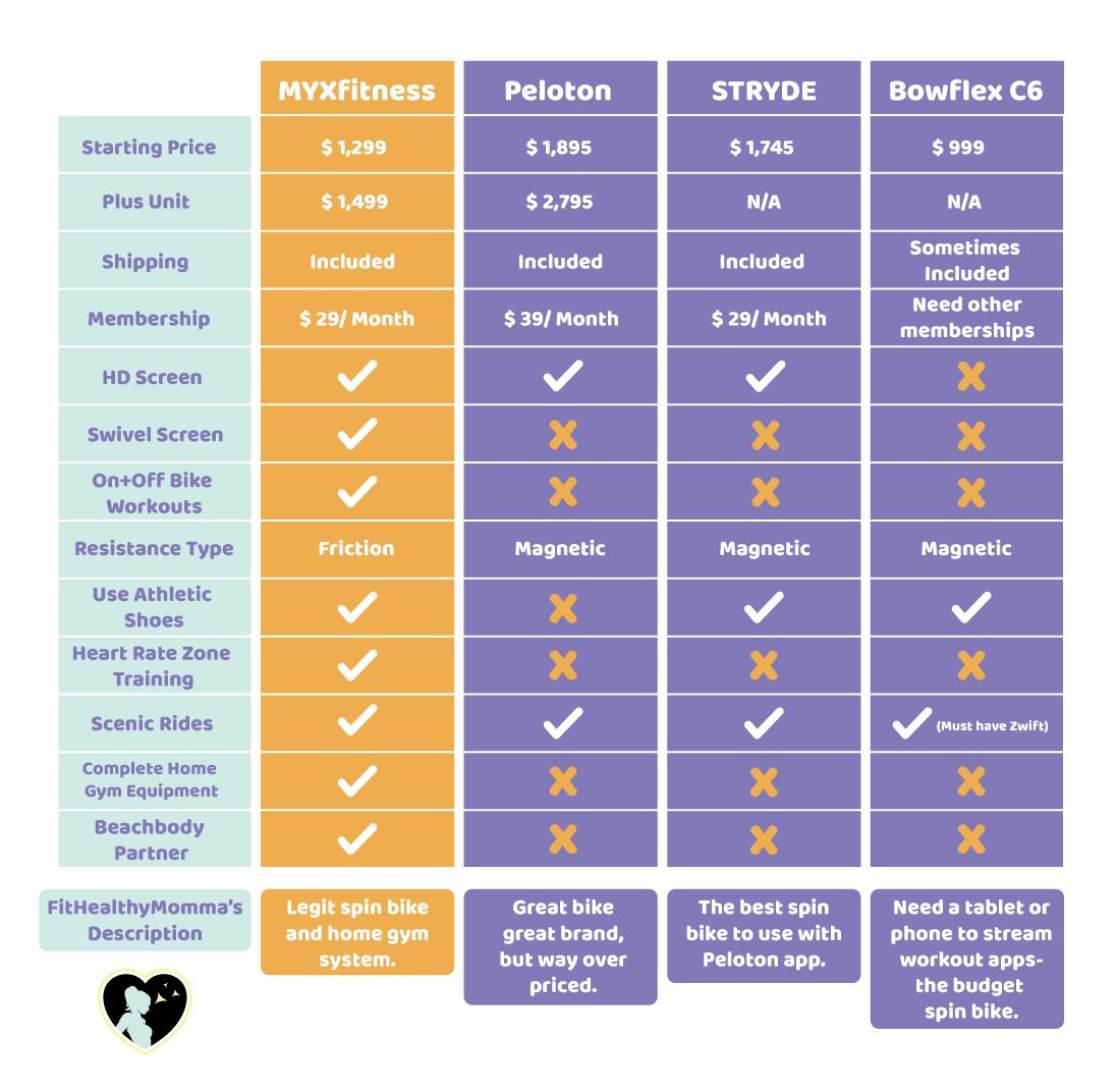 Alternatives to MYX comparison table
