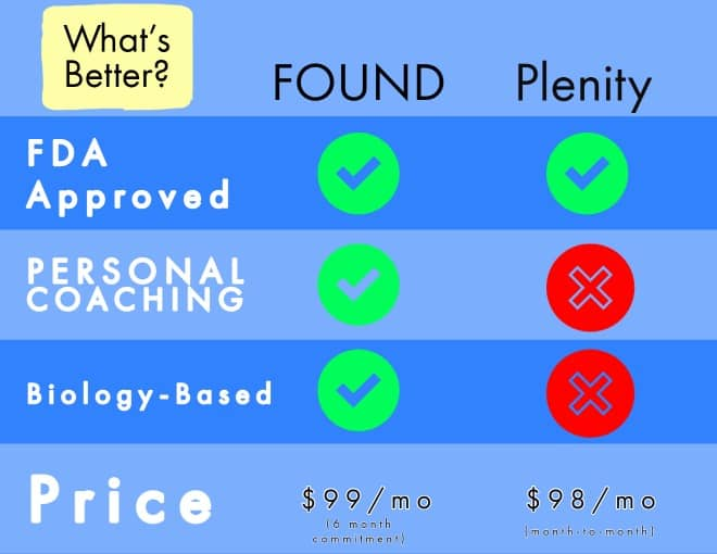 plenity of found better table infographic
