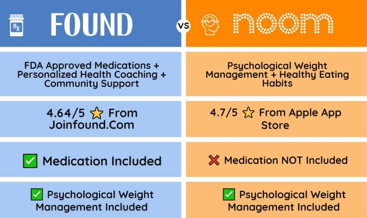 found versus noom table graphic (which is better)