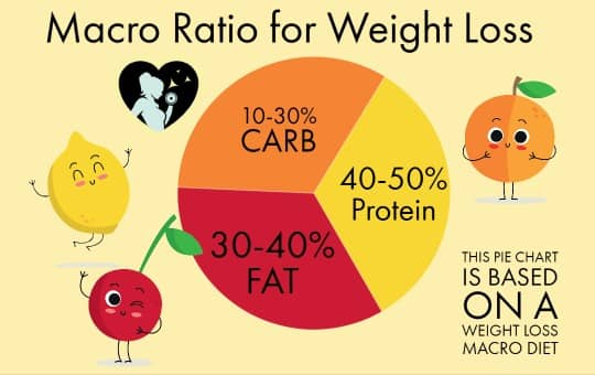 macro ratio for weight loss