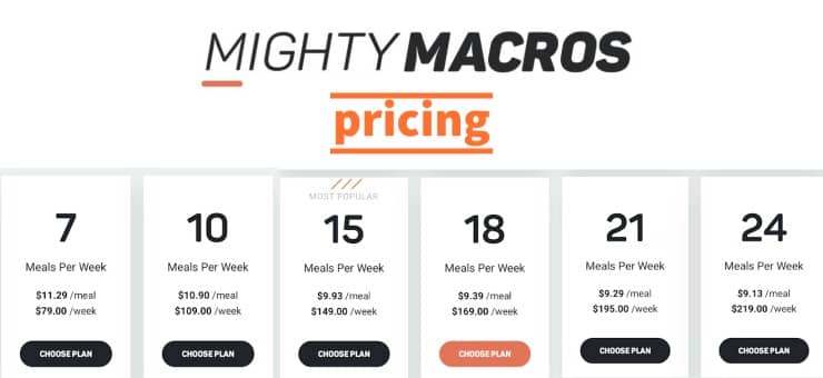 mighty macros pricing (weight loss plan)
